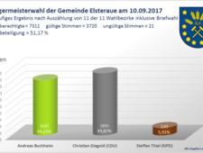 wahl_bm.png [(c) Gemeinde Elsteraue]