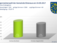 Stichwahl Bürgermeister [(c) Gemeinde Elsteraue]
